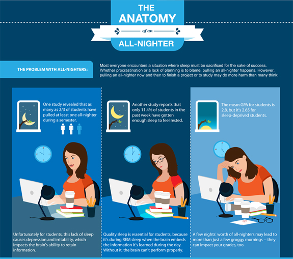 The Anatomy of an All-Nighter