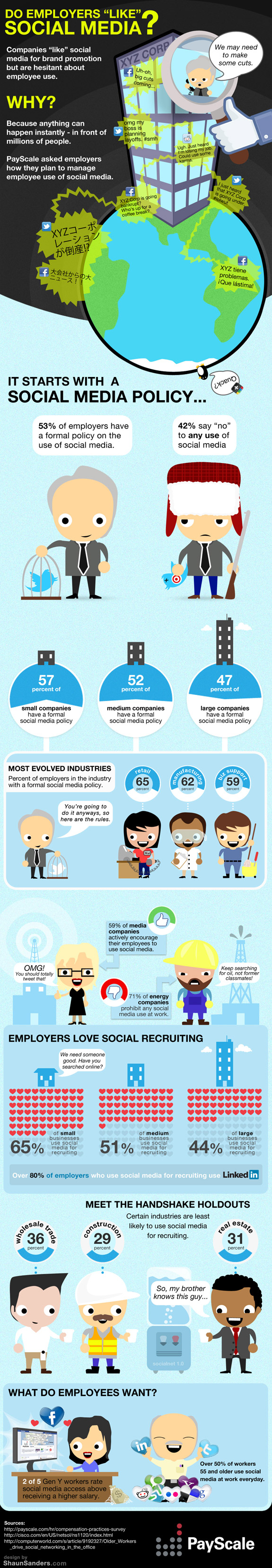 Social Media nas Empresas aponta para um gráfico com maior resolução